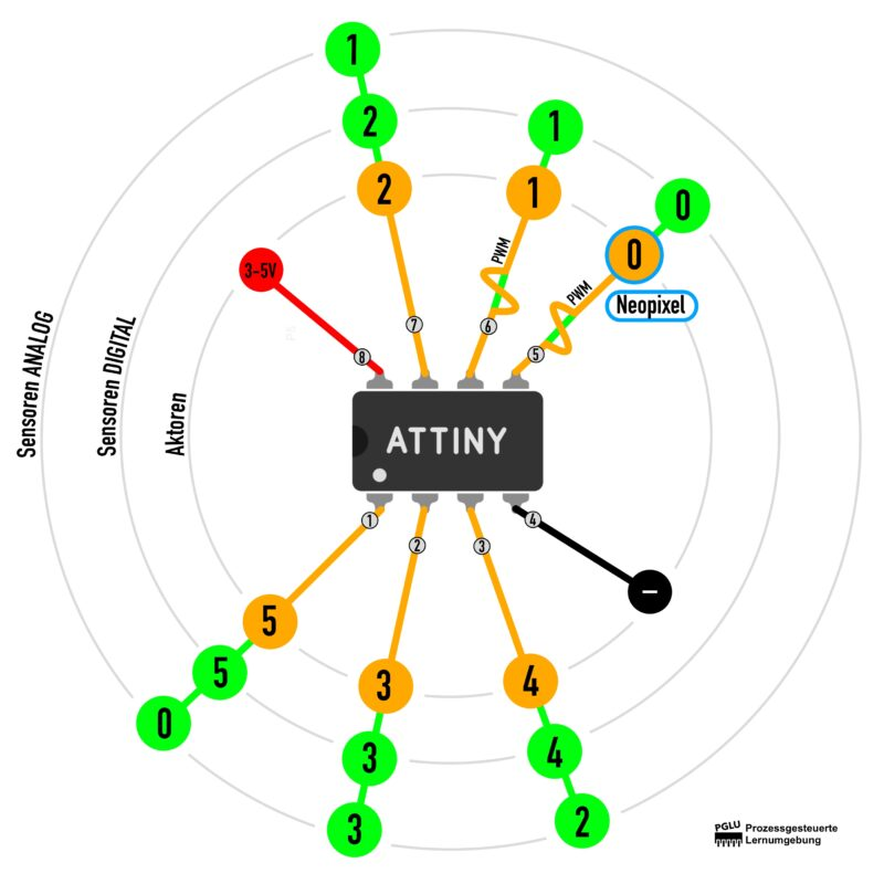 ATTINY85 Chip Pin Belegung